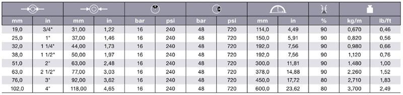 505OG Table